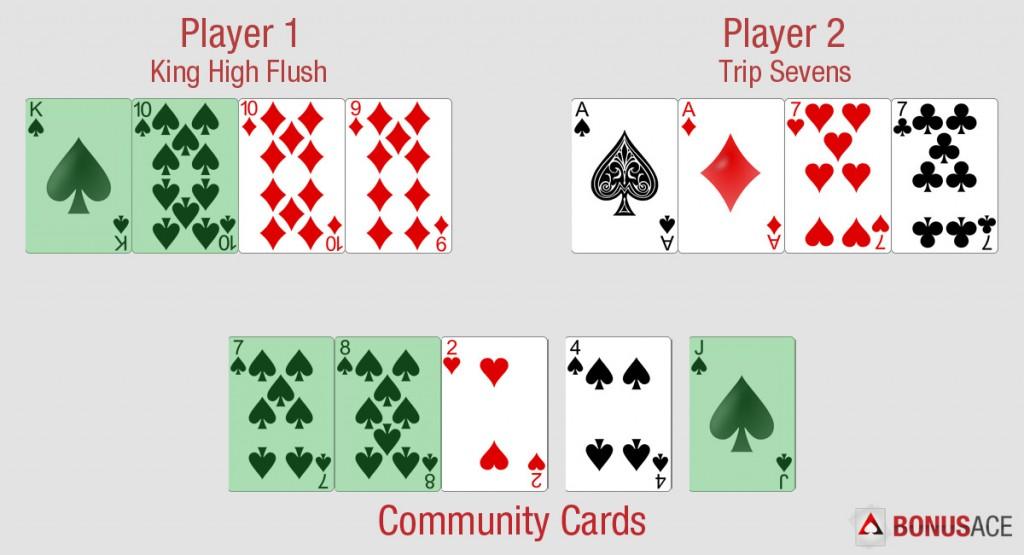 Omaha Hand Ranking Example